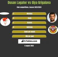 Dusan Lagator vs Giya Grigalava h2h player stats