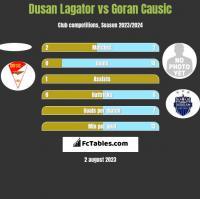 Dusan Lagator vs Goran Causic h2h player stats