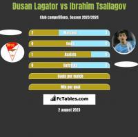 Dusan Lagator vs Ibrahim Tsallagov h2h player stats