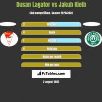 Dusan Lagator vs Jakub Kielb h2h player stats
