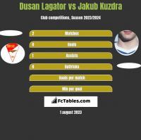 Dusan Lagator vs Jakub Kuzdra h2h player stats