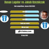 Dusan Lagator vs Jakub Rzezniczak h2h player stats
