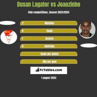 Dusan Lagator vs Joaozinho h2h player stats