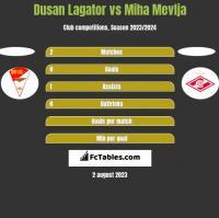 Dusan Lagator vs Miha Mevlja h2h player stats