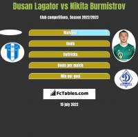 Dusan Lagator vs Nikita Burmistrov h2h player stats