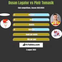 Dusan Lagator vs Piotr Tomasik h2h player stats