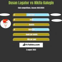 Dusan Lagator vs Nikita Kalugin h2h player stats