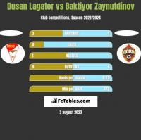 Dusan Lagator vs Baktiyor Zaynutdinov h2h player stats