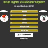 Dusan Lagator vs Aleksandr Saplinov h2h player stats