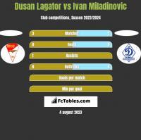 Dusan Lagator vs Ivan Miladinovic h2h player stats