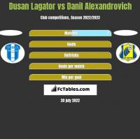 Dusan Lagator vs Danil Alexandrovich h2h player stats