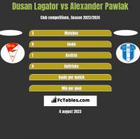Dusan Lagator vs Alexander Pawlak h2h player stats