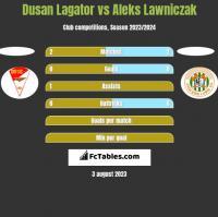 Dusan Lagator vs Aleks Lawniczak h2h player stats
