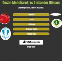 Dusan Melicharek vs Alexander Nilsson h2h player stats