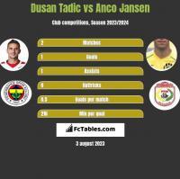 Dusan Tadic vs Anco Jansen h2h player stats