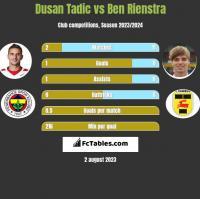 Dusan Tadic vs Ben Rienstra h2h player stats