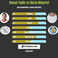 Dusan Tadic vs Borja Mayoral h2h player stats