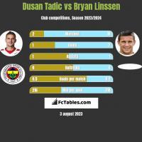Dusan Tadic vs Bryan Linssen h2h player stats