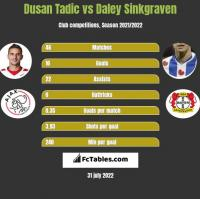 Dusan Tadic vs Daley Sinkgraven h2h player stats
