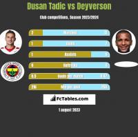 Dusan Tadic vs Deyverson h2h player stats