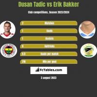 Dusan Tadic vs Erik Bakker h2h player stats