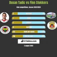 Dusan Tadic vs Finn Stokkers h2h player stats