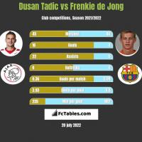 Dusan Tadic vs Frenkie de Jong h2h player stats
