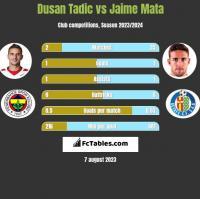 Dusan Tadic vs Jaime Mata h2h player stats