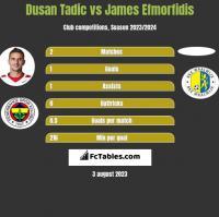 Dusan Tadic vs James Efmorfidis h2h player stats