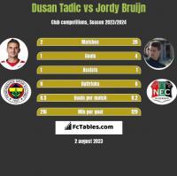 Dusan Tadic vs Jordy Bruijn h2h player stats