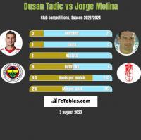 Dusan Tadic vs Jorge Molina h2h player stats