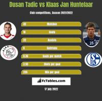 Dusan Tadic vs Klaas Jan Huntelaar h2h player stats