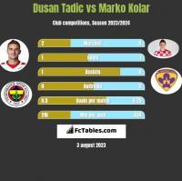 Dusan Tadic vs Marko Kolar h2h player stats