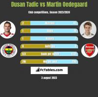 Dusan Tadic vs Martin Oedegaard h2h player stats