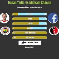 Dusan Tadic vs Michael Chacon h2h player stats