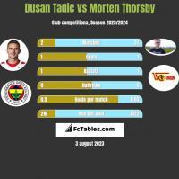 Dusan Tadic vs Morten Thorsby h2h player stats
