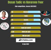 Dusan Tadic vs Navarone Foor h2h player stats