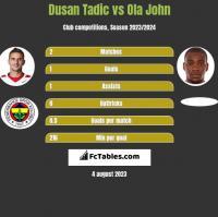 Dusan Tadic vs Ola John h2h player stats