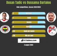 Dusan Tadic vs Oussama Darfalou h2h player stats