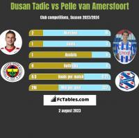 Dusan Tadic vs Pelle van Amersfoort h2h player stats