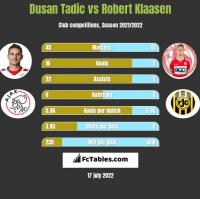 Dusan Tadic vs Robert Klaasen h2h player stats