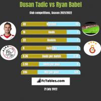 Dusan Tadic vs Ryan Babel h2h player stats