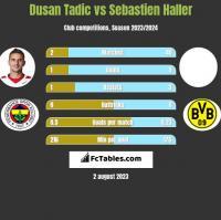 Dusan Tadic vs Sebastien Haller h2h player stats