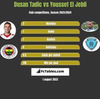 Dusan Tadic vs Youssef El Jebli h2h player stats