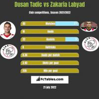 Dusan Tadic vs Zakaria Labyad h2h player stats