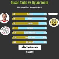 Dusan Tadic vs Dylan Vente h2h player stats