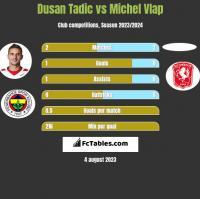 Dusan Tadic vs Michel Vlap h2h player stats