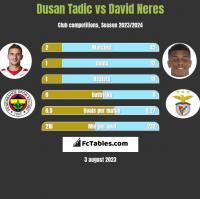 Dusan Tadic vs David Neres h2h player stats