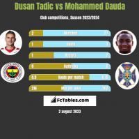 Dusan Tadic vs Mohammed Dauda h2h player stats