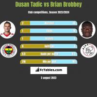 Dusan Tadic vs Brian Brobbey h2h player stats